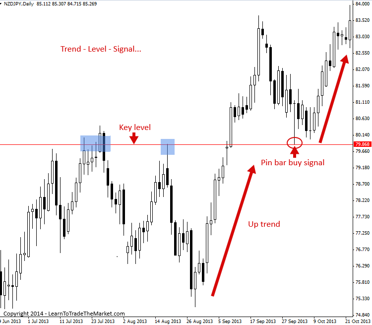 Forex entry point v3