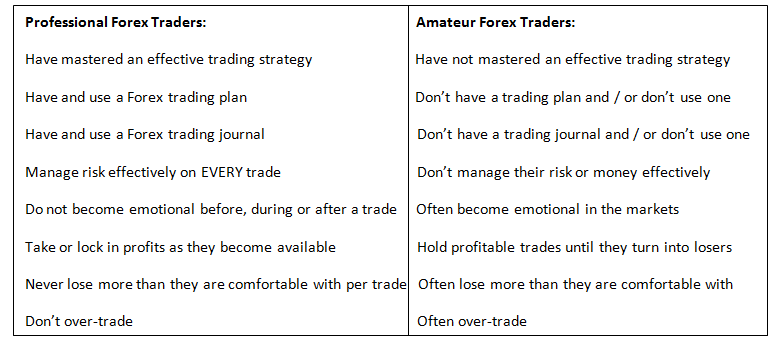 Professional Forex trading