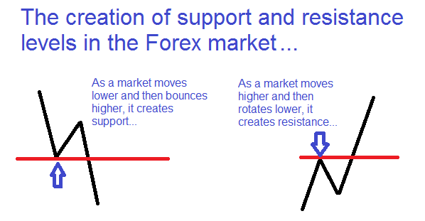 What Is A Forex Trading Strategy